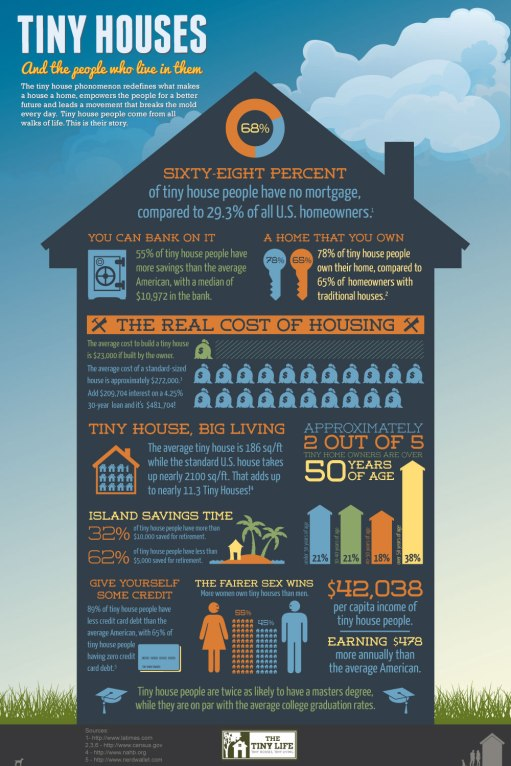 Tiny House Info-graphic